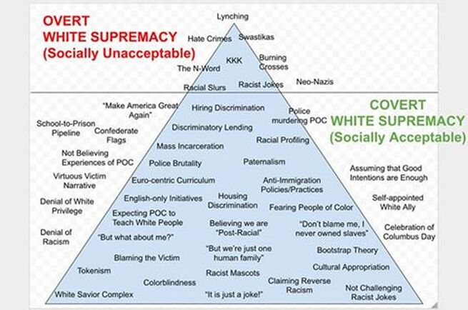 Infograph with triangle of Overt White Supremacy (Socially Unacceptable) and Covert White Supremacy (Socially Acceptable) racism. Mindful and Multicultural Counseling Center. Reach out to Dr. Edmond, anti-racism consultant for anti-racism trainings in New York, New Jersey, Pennsylvania, Chicago and San Francisco for therapists, yoga instructors, healthcare workers and educators for racial justice.